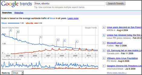 Google trends Linux